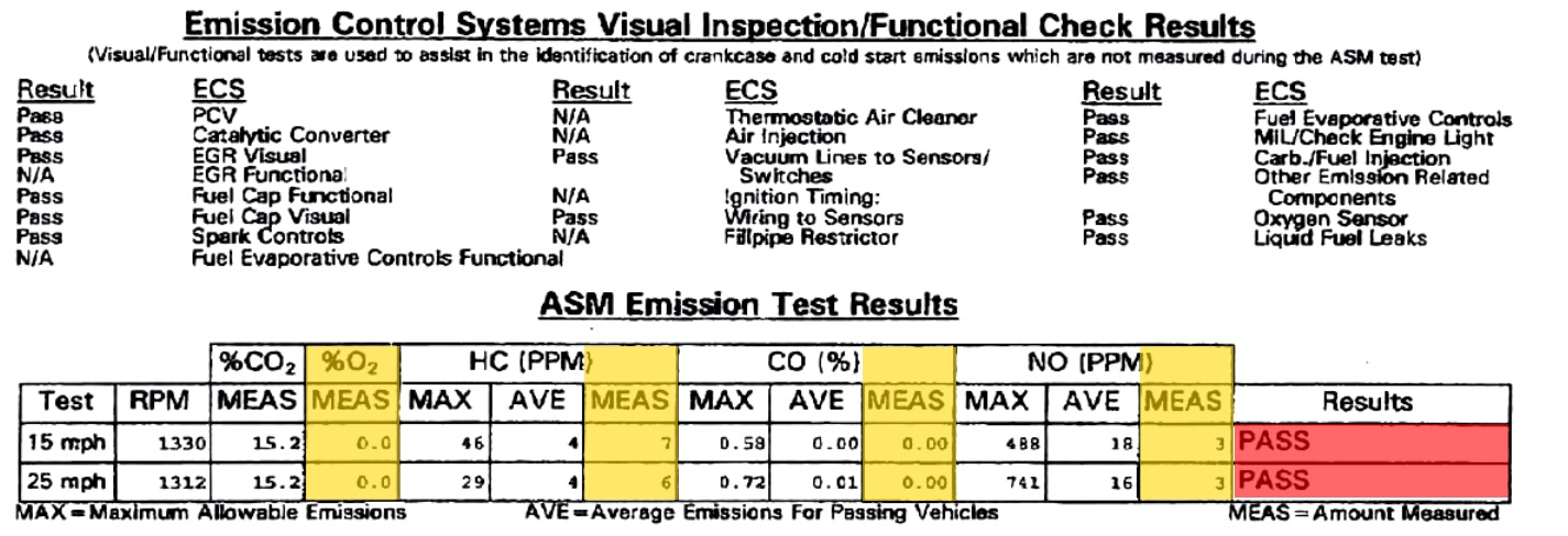 ASM section of a Vehicle Inspection Report from a smog check